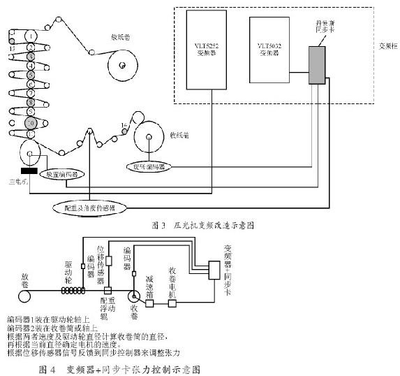该系统主速度部分是通过主电机的变频器vlt5252的开环控制来驱动