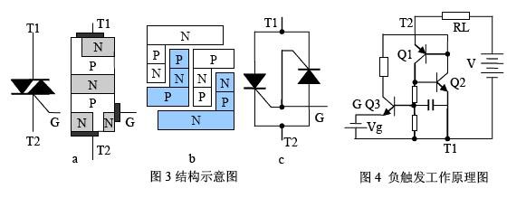 相比于单向可控硅,双向可控硅在原理上最大的区别就是能双向导通