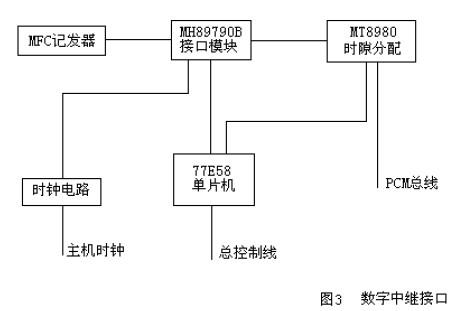 中继电路由中心控制器件单片微处理机77e58控制,每个环路中继都有