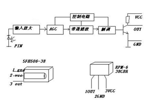电路配合使用,因此完全可以取代电视,音响等设备中的常规红外接收头