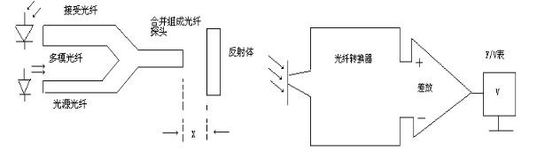 光纤位移传感器