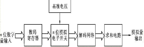 da转换器的电路结构框图