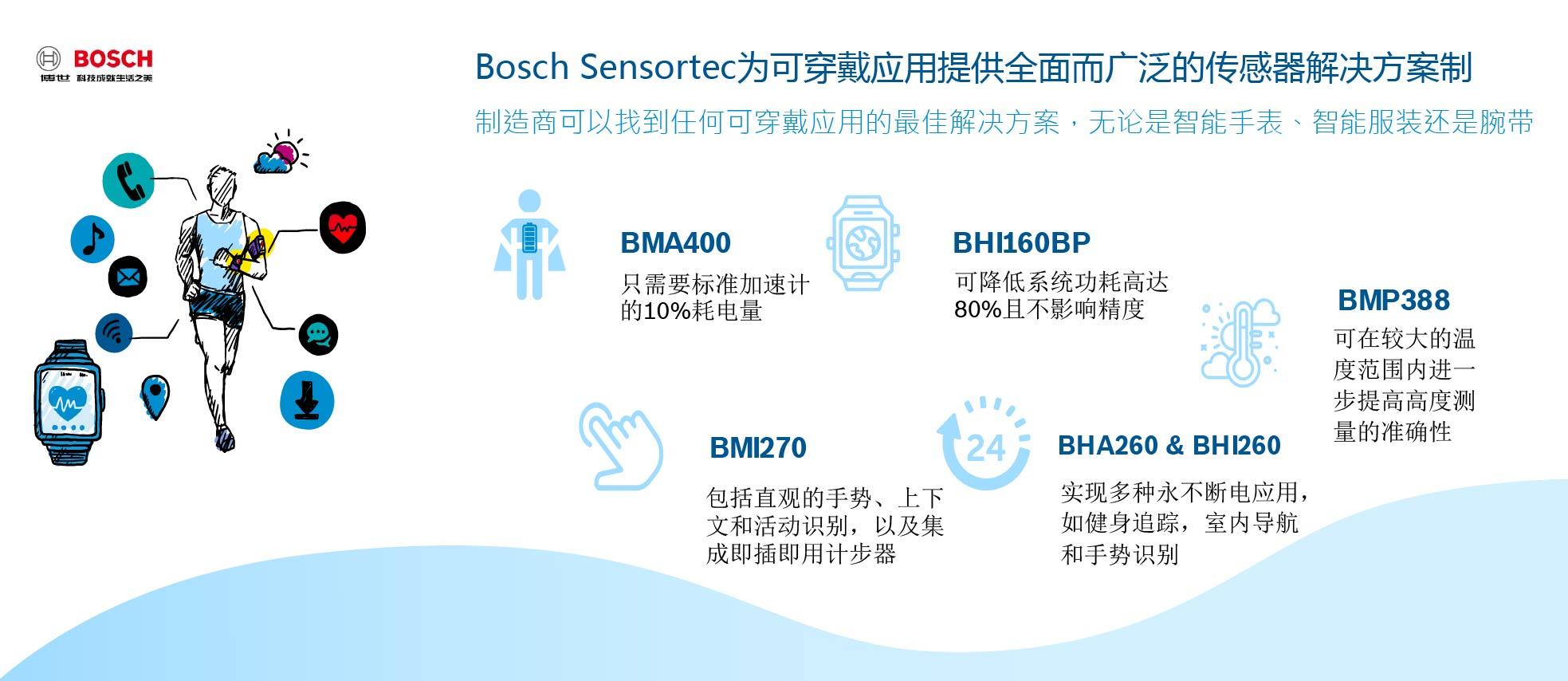 Bosch Sensortec 1